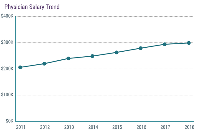 Physician Salaries on the Rise